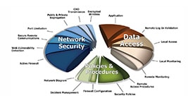 data-network-security